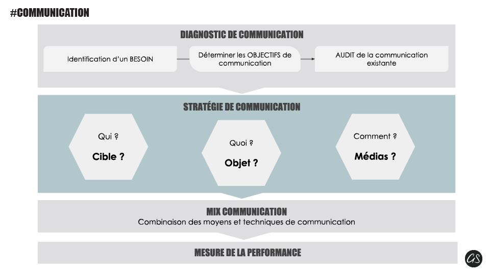 Etapes stratégiques de votre communication